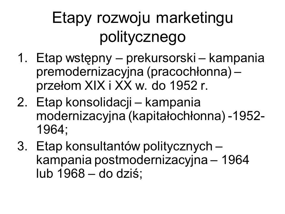 Etapy rozwoju marketingu politycznego 1.Etap wstępny – prekursorski – kampania premodernizacyjna (pracochłonna) – przełom XIX i XX w. do 1952 r. 2.Eta