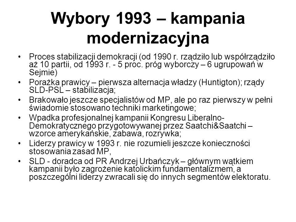 Wybory 1993 – kampania modernizacyjna Proces stabilizacji demokracji (od 1990 r. rządziło lub współrządziło aż 10 partii, od 1993 r. - 5 proc. próg wy