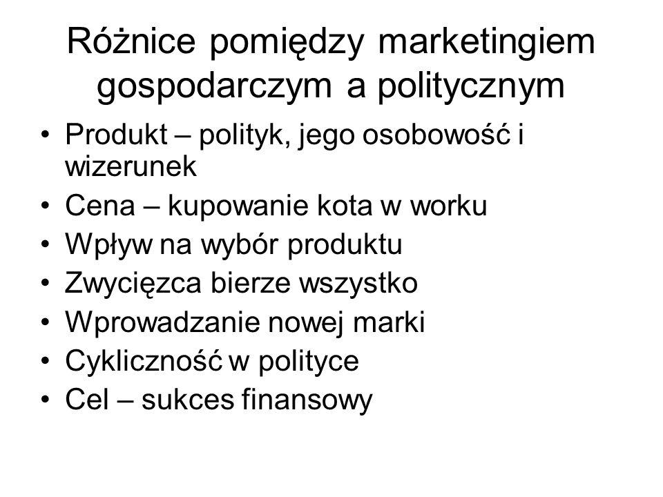 Różnice pomiędzy marketingiem gospodarczym a politycznym Produkt – polityk, jego osobowość i wizerunek Cena – kupowanie kota w worku Wpływ na wybór produktu Zwycięzca bierze wszystko Wprowadzanie nowej marki Cykliczność w polityce Cel – sukces finansowy