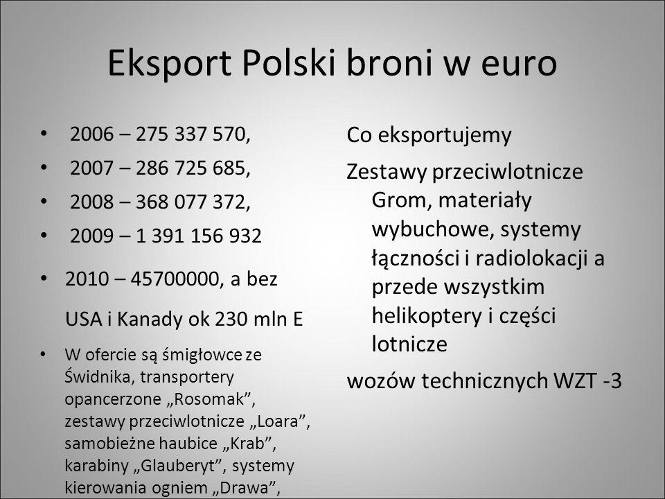 Eksport Polski broni w euro 2006 – 275 337 570, 2007 – 286 725 685, 2008 – 368 077 372, 2009 – 1 391 156 932 2010 – 45700000, a bez USA i Kanady ok 23