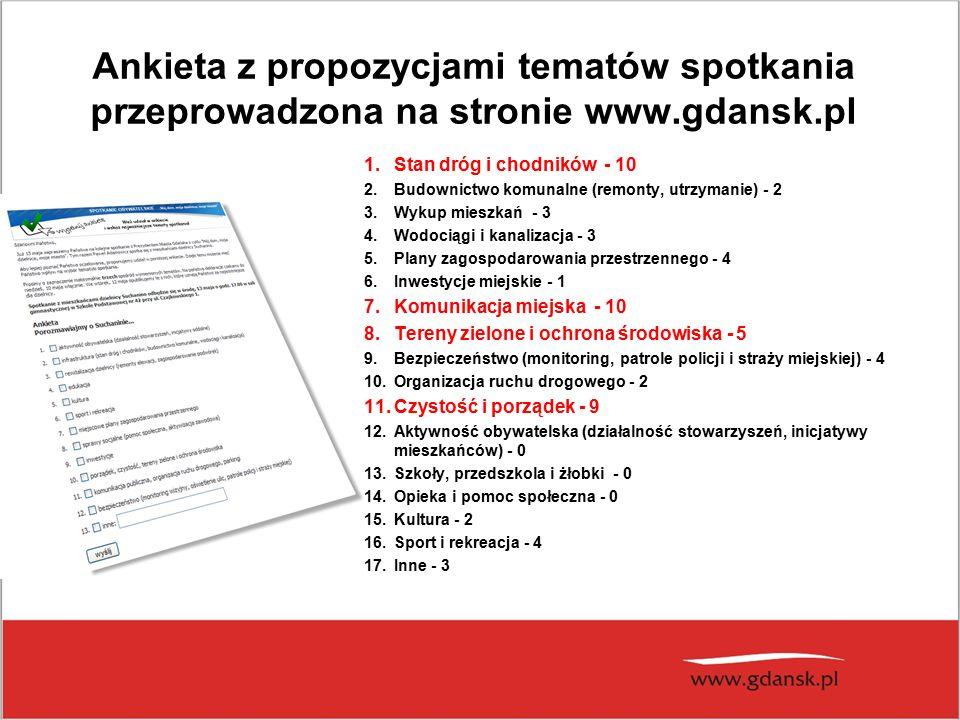 Ankieta z propozycjami tematów spotkania przeprowadzona na stronie www.gdansk.pl 1.Stan dróg i chodników - 10 2.Budownictwo komunalne (remonty, utrzymanie) - 2 3.Wykup mieszkań - 3 4.Wodociągi i kanalizacja - 3 5.Plany zagospodarowania przestrzennego - 4 6.Inwestycje miejskie - 1 7.Komunikacja miejska - 10 8.Tereny zielone i ochrona środowiska - 5 9.Bezpieczeństwo (monitoring, patrole policji i straży miejskiej) - 4 10.Organizacja ruchu drogowego - 2 11.Czystość i porządek - 9 12.Aktywność obywatelska (działalność stowarzyszeń, inicjatywy mieszkańców) - 0 13.Szkoły, przedszkola i żłobki - 0 14.Opieka i pomoc społeczna - 0 15.Kultura - 2 16.Sport i rekreacja - 4 17.Inne - 3