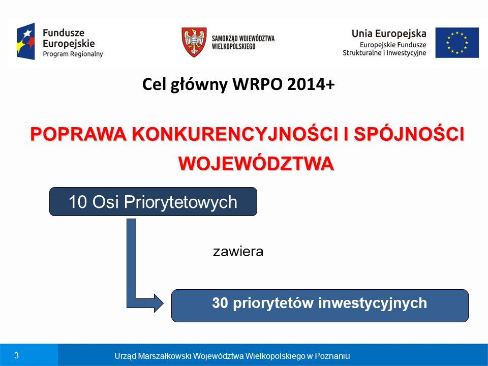 3 Cel główny WRPO 2014+ POPRAWA KONKURENCYJNOŚCI I SPÓJNOŚCI WOJEWÓDZTWA 30 priorytetów inwestycyjnych 10 Osi Priorytetowych zawiera Urząd Marszałkows