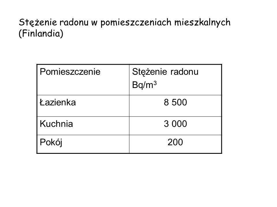 Stężenie radonu w pomieszczeniach mieszkalnych (Finlandia) PomieszczenieStężenie radonu Bq/m 3 Łazienka8 500 Kuchnia3 000 Pokój200