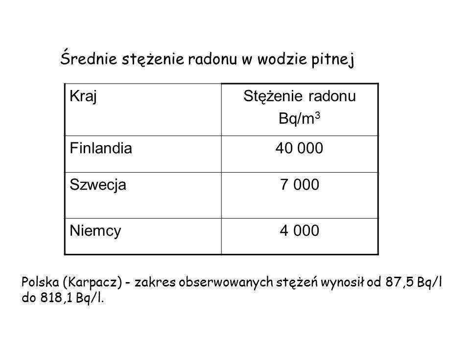 Średnie stężenie radonu w wodzie pitnej KrajStężenie radonu Bq/m 3 Finlandia40 000 Szwecja7 000 Niemcy4 000 Polska (Karpacz) - zakres obserwowanych stężeń wynosił od 87,5 Bq/l do 818,1 Bq/l.