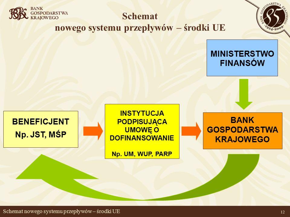 12 Schemat nowego systemu przepływów – środki UE BENEFICJENT Np.