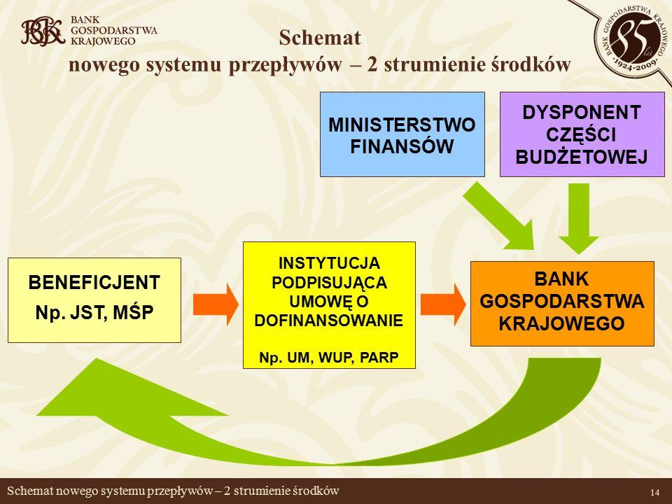 14 Schemat nowego systemu przepływów – 2 strumienie środków BENEFICJENT Np.