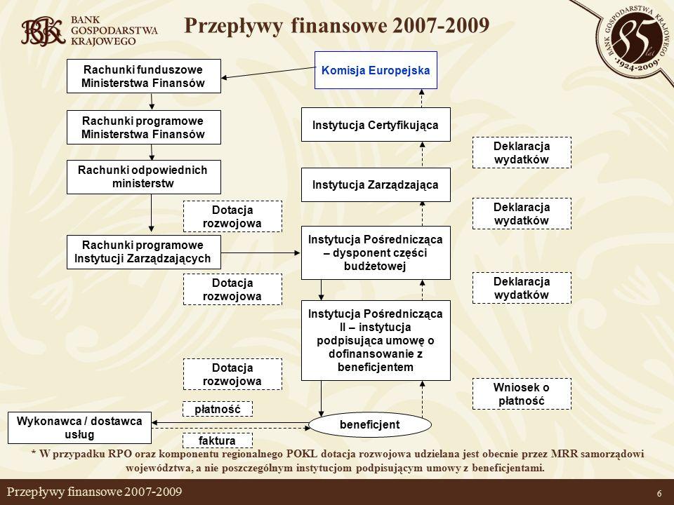 6 Przepływy finansowe 2007-2009 Wniosek o płatność Deklaracja wydatków Dotacja rozwojowa Przepływy finansowe 2007-2009 Komisja Europejska * W przypadku RPO oraz komponentu regionalnego POKL dotacja rozwojowa udzielana jest obecnie przez MRR samorządowi województwa, a nie poszczególnym instytucjom podpisującym umowy z beneficjentami.