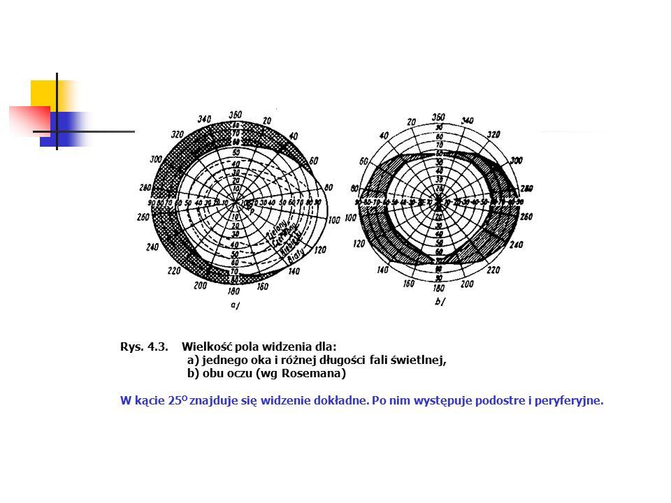 Rys. 4.3. Wielkość pola widzenia dla: a) jednego oka i różnej długości fali świetlnej, b) obu oczu (wg Rosemana) W kącie 25 O znajduje się widzenie do