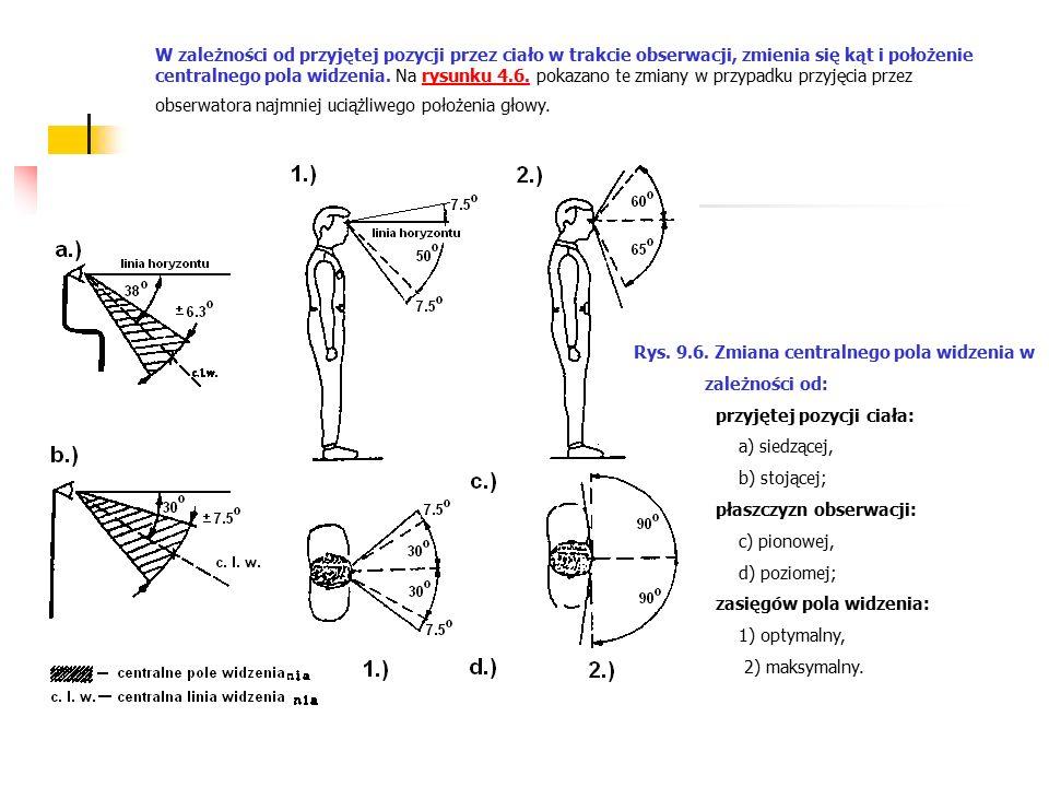 W zależności od przyjętej pozycji przez ciało w trakcie obserwacji, zmienia się kąt i położenie centralnego pola widzenia. Na rysunku 4.6. pokazano te