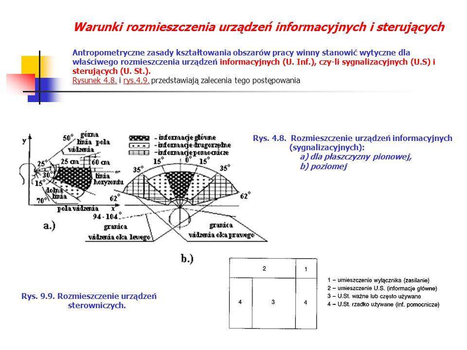 Warunki rozmieszczenia urządzeń informacyjnych i sterujących Antropometryczne zasady kształtowania obszarów pracy winny stanowić wytyczne dla właściwego rozmieszczenia urządzeń informacyjnych (U.