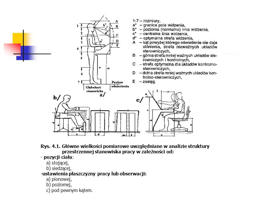 Rys. 4.1. Główne wielkości pomiarowe uwzględniane w analizie struktury przestrzennej stanowiska pracy w zależności od: - pozycji ciała: a) stojącej, b