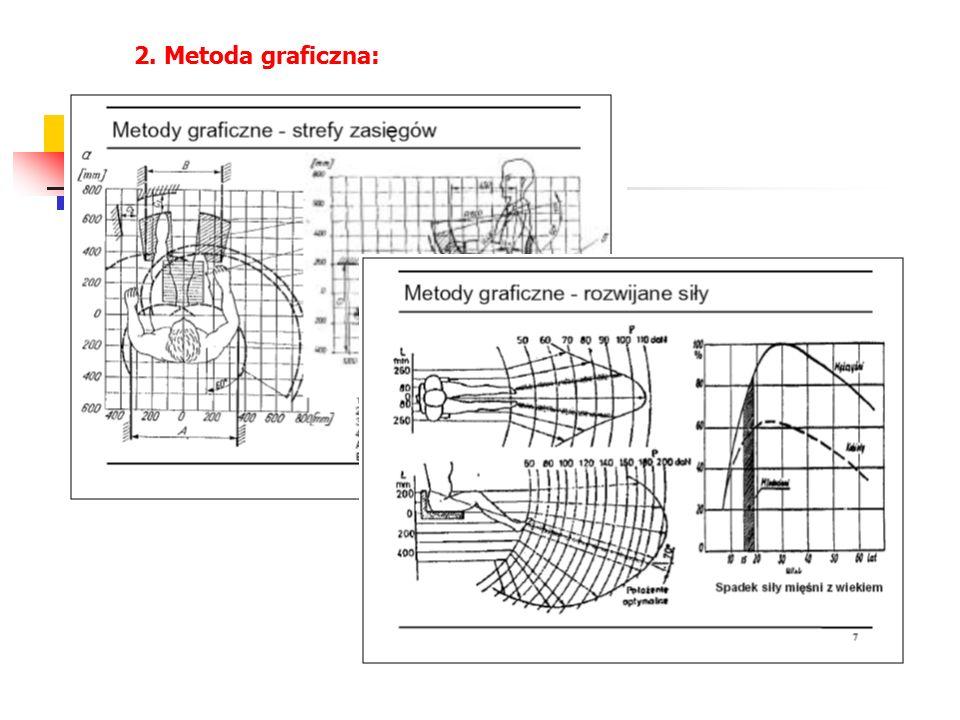 2. Metoda graficzna: