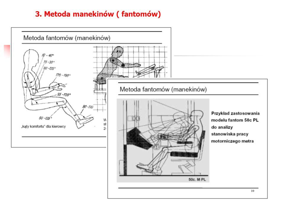 3. Metoda manekinów ( fantomów)