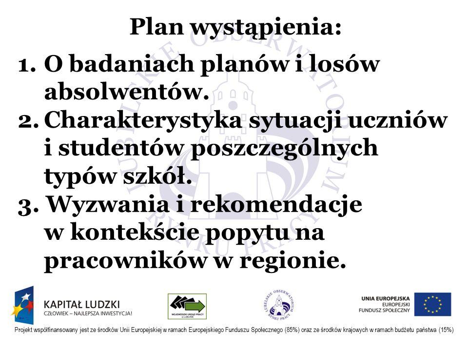 Projekt współfinansowany jest ze środków Unii Europejskiej w ramach Europejskiego Funduszu Społecznego (85%) oraz ze środków krajowych w ramach budżetu państwa (15%) oferty pracy (raporty kwartalne) pracodawcy (raport 2012 i 2013) uczniowie-plany (raport 2012) absolwenci-losy (raport 2013) bezrobotni (raport 2012 i 2013) pracujący i samozatrudnieni (raport 2012 i 2013)