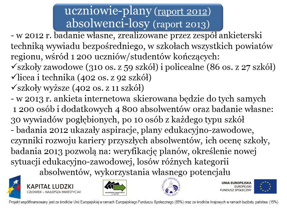 Projekt współfinansowany jest ze środków Unii Europejskiej w ramach Europejskiego Funduszu Społecznego (85%) oraz ze środków krajowych w ramach budżetu państwa (15%) - w 2012 r.