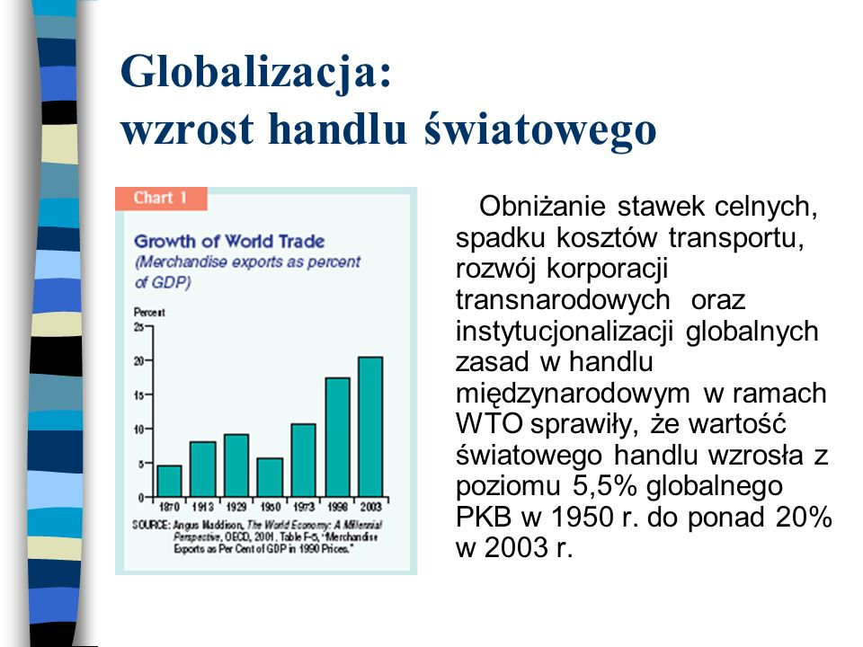 Globalizacja: wzrost handlu światowego Obniżanie stawek celnych, spadku kosztów transportu, rozwój korporacji transnarodowych oraz instytucjonalizacji globalnych zasad w handlu międzynarodowym w ramach WTO sprawiły, że wartość światowego handlu wzrosła z poziomu 5,5% globalnego PKB w 1950 r.