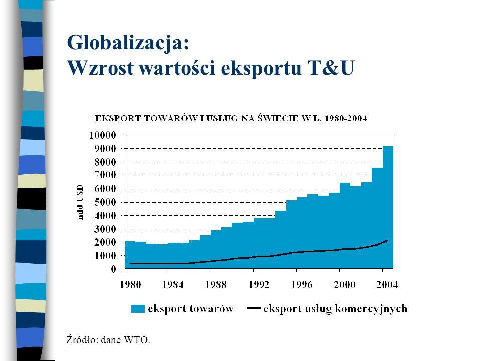 Przegląd literatury Globalizacja a inflacja