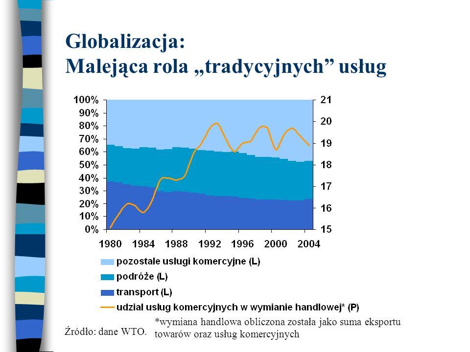 """Globalizacja: Malejąca rola """"tradycyjnych usług Źródło: dane WTO."""
