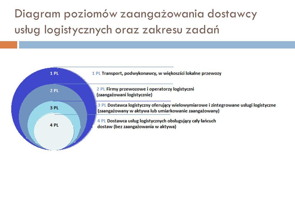 Diagram poziomów zaangażowania dostawcy usług logistycznych oraz zakresu zadań