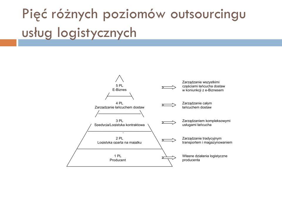 Pięć różnych poziomów outsourcingu usług logistycznych