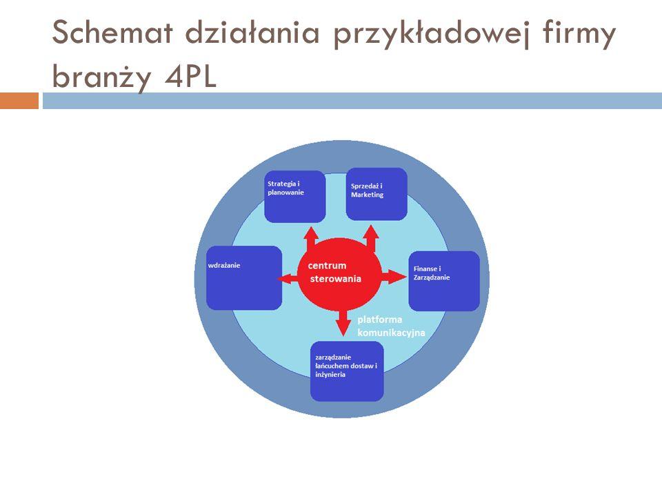 Schemat działania przykładowej firmy branży 4PL