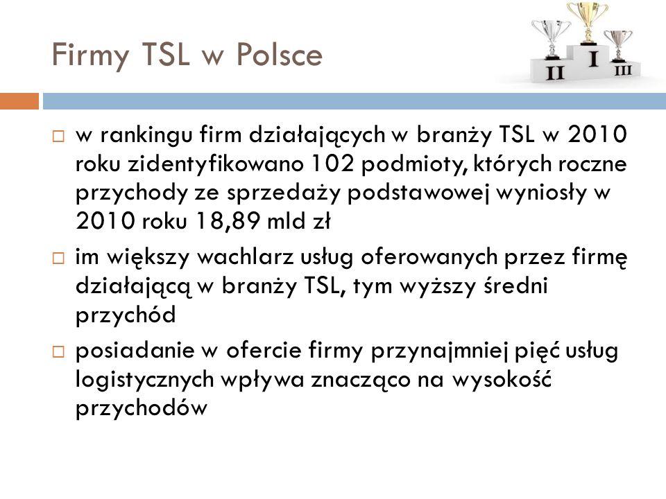 Firmy TSL w Polsce  w rankingu firm działających w branży TSL w 2010 roku zidentyfikowano 102 podmioty, których roczne przychody ze sprzedaży podstawowej wyniosły w 2010 roku 18,89 mld zł  im większy wachlarz usług oferowanych przez firmę działającą w branży TSL, tym wyższy średni przychód  posiadanie w ofercie firmy przynajmniej pięć usług logistycznych wpływa znacząco na wysokość przychodów