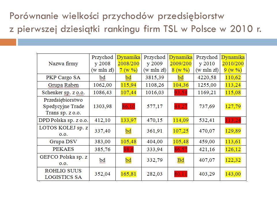 Porównanie wielkości przychodów przedsiębiorstw z pierwszej dziesiątki rankingu firm TSL w Polsce w 2010 r.