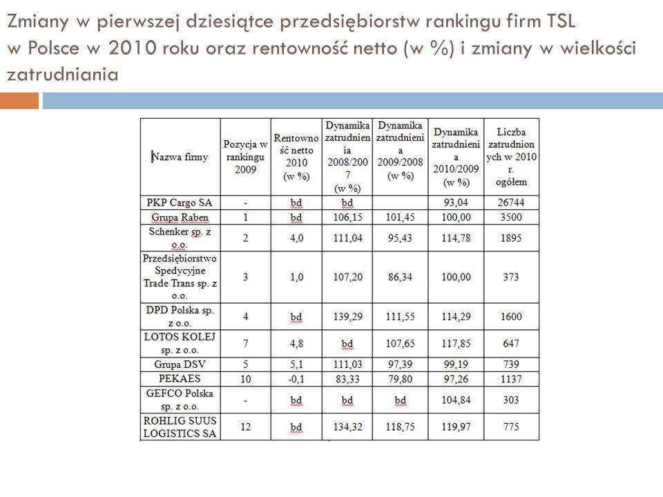 Zmiany w pierwszej dziesiątce przedsiębiorstw rankingu firm TSL w Polsce w 2010 roku oraz rentowność netto (w %) i zmiany w wielkości zatrudniania