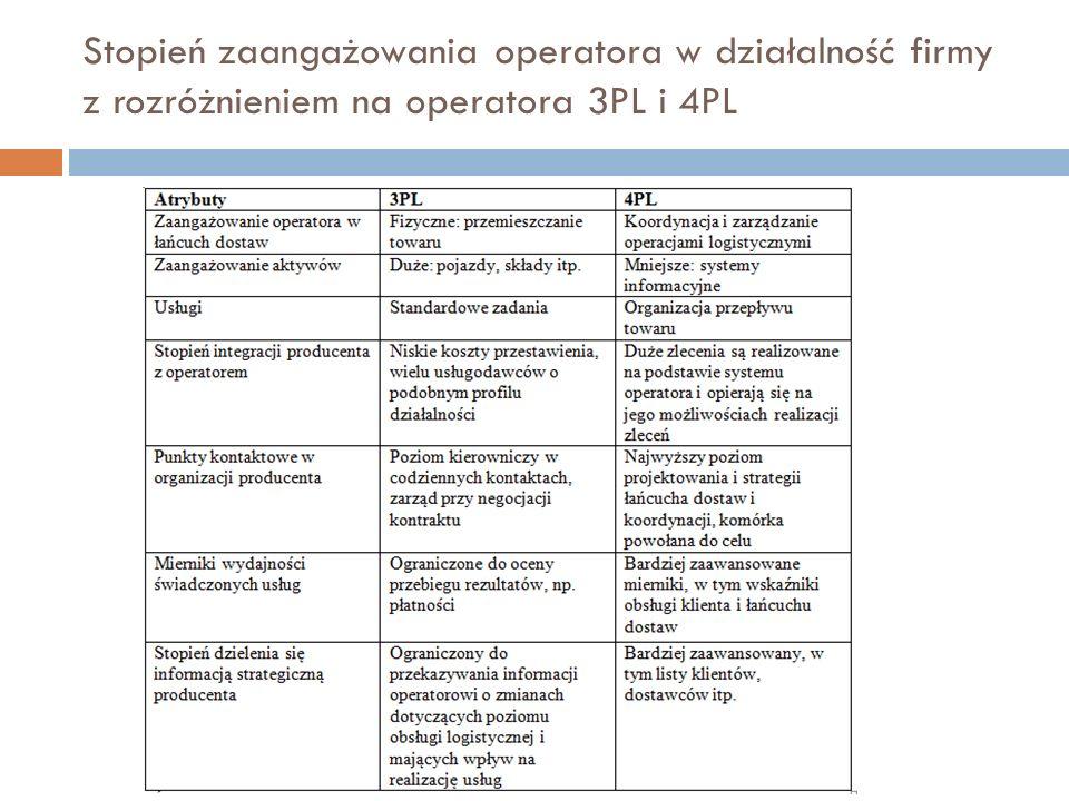 Stopień zaangażowania operatora w działalność firmy z rozróżnieniem na operatora 3PL i 4PL
