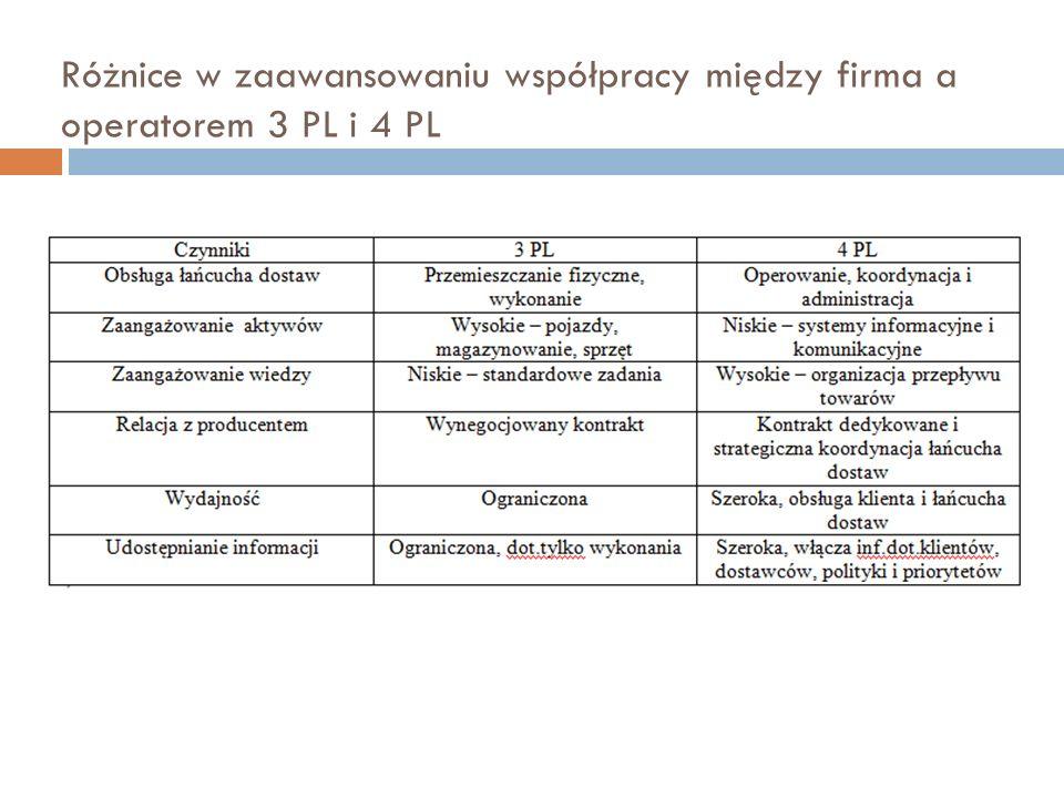 Różnice w zaawansowaniu współpracy między firma a operatorem 3 PL i 4 PL