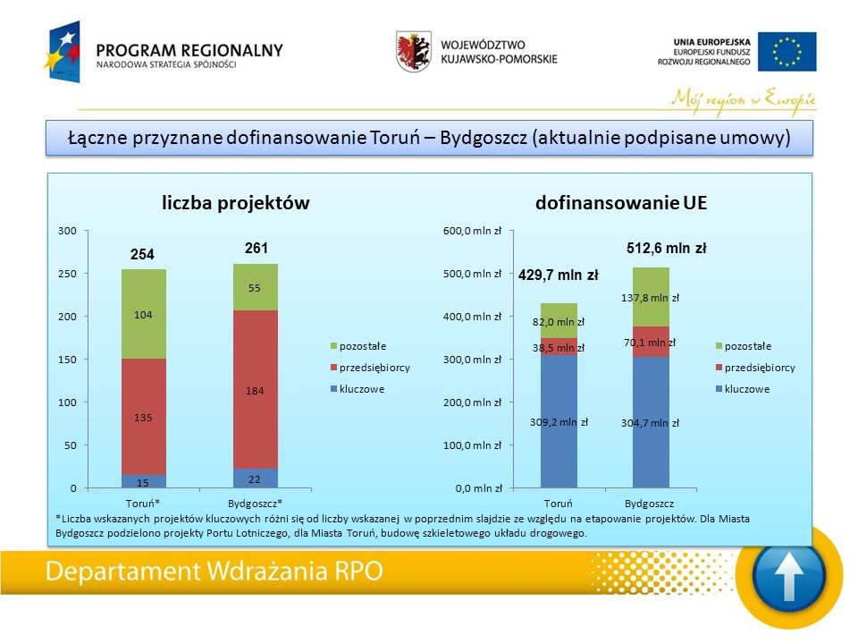 *Liczba wskazanych projektów kluczowych różni się od liczby wskazanej w poprzednim slajdzie ze względu na etapowanie projektów. Dla Miasta Bydgoszcz p