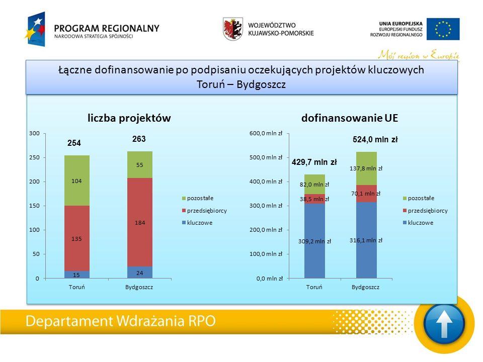 Łączne dofinansowanie po podpisaniu oczekujących projektów kluczowych Toruń – Bydgoszcz 254 263 429,7 mln zł