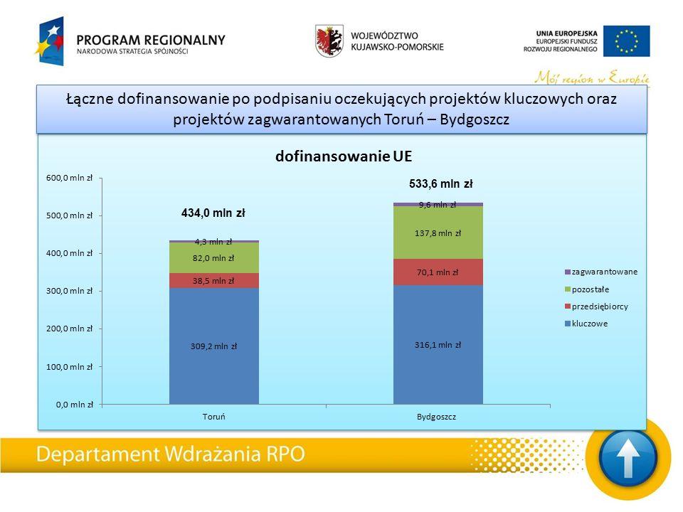Łączne dofinansowanie po podpisaniu oczekujących projektów kluczowych oraz projektów zagwarantowanych Toruń – Bydgoszcz