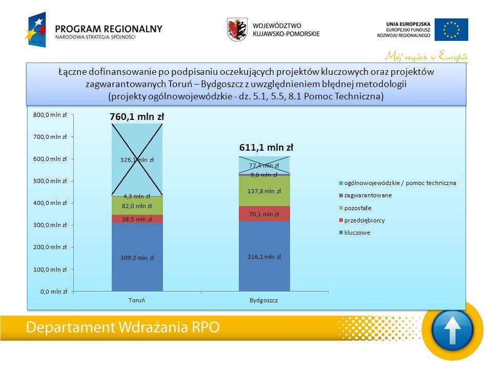 Łączne dofinansowanie po podpisaniu oczekujących projektów kluczowych oraz projektów zagwarantowanych Toruń – Bydgoszcz z uwzględnieniem błędnej metod