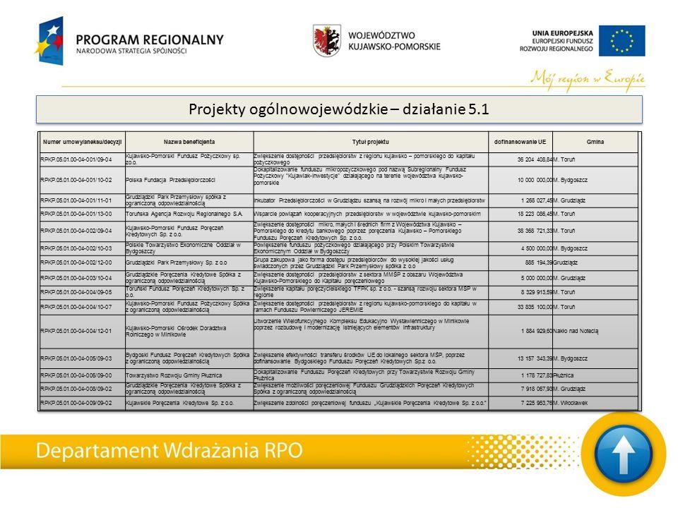 Numer umowy/aneksu/decyzjiNazwa beneficjentaTytuł projektudofinansowanie UEGmina RPKP.05.01.00-04-001/09-04 Kujawsko-Pomorski Fundusz Pożyczkowy sp. z