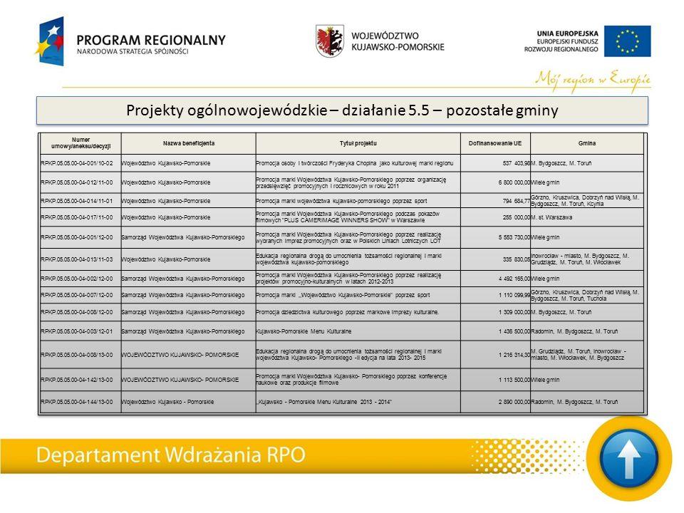 Projekty ogólnowojewódzkie – działanie 5.5 – pozostałe gminy Numer umowy/aneksu/decyzji Nazwa beneficjentaTytuł projektuDofinansowanie UEGmina RPKP.05
