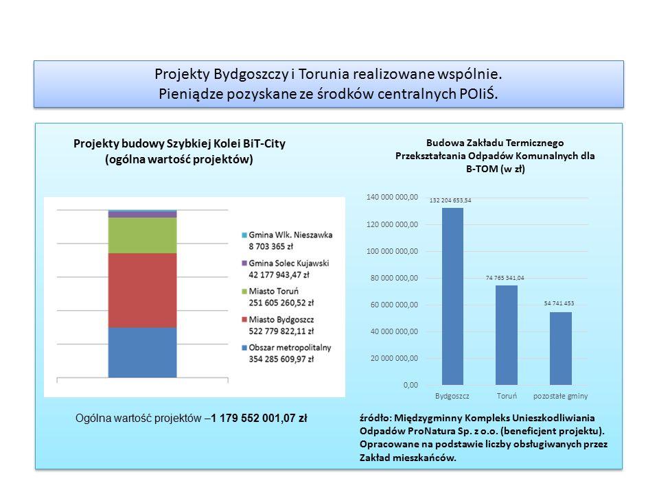 Projekty Bydgoszczy i Torunia realizowane wspólnie. Pieniądze pozyskane ze środków centralnych POIiŚ. Projekty Bydgoszczy i Torunia realizowane wspóln
