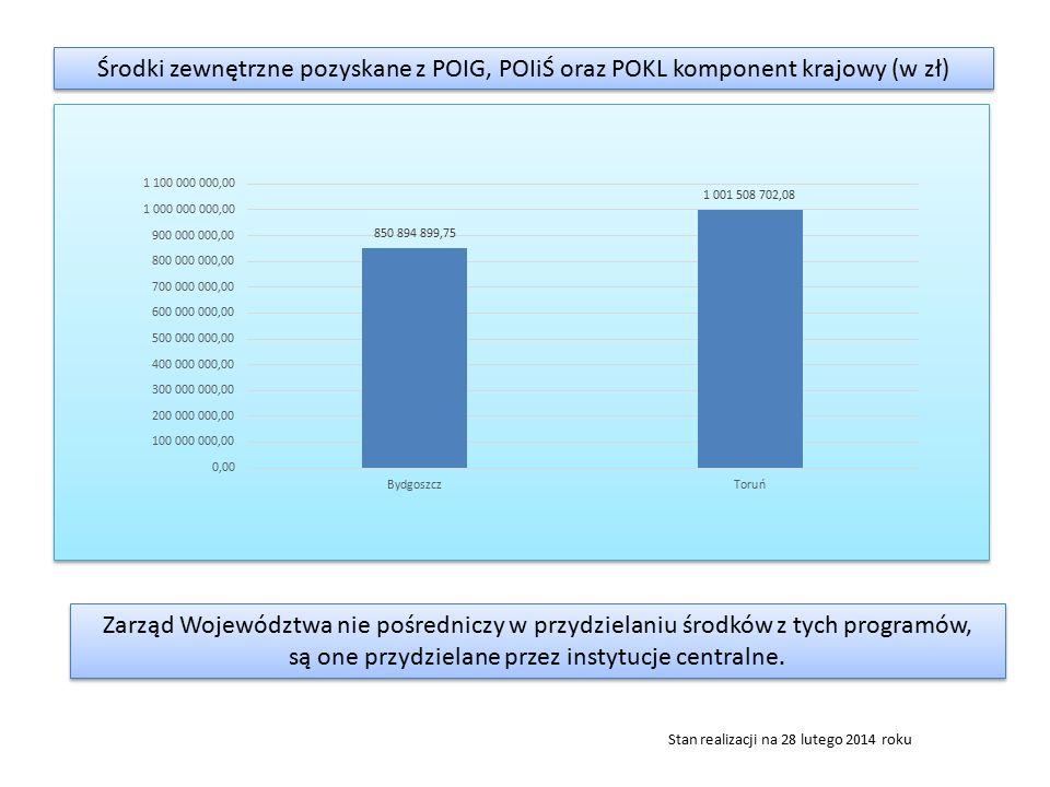 Środki zewnętrzne pozyskane z POIG, POIiŚ oraz POKL komponent krajowy (w zł) Zarząd Województwa nie pośredniczy w przydzielaniu środków z tych program