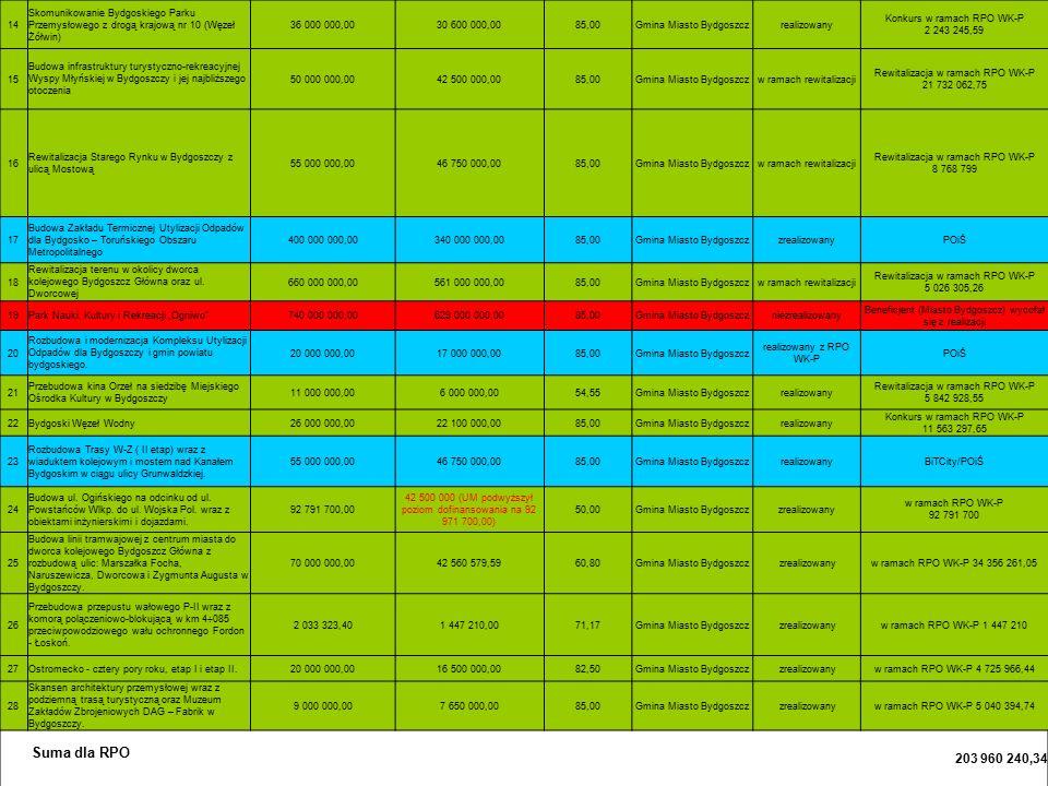 14 Skomunikowanie Bydgoskiego Parku Przemysłowego z drogą krajową nr 10 (Węzeł Żółwin) 36 000 000,0030 600 000,0085,00Gmina Miasto Bydgoszczrealizowan