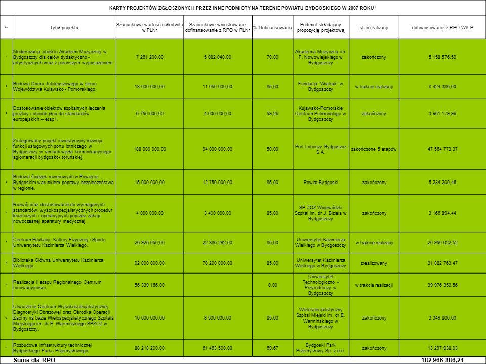 KARTY PROJEKTÓW ZGŁOSZONYCH PRZEZ INNE PODMIOTY NA TERENIE POWIATU BYDGOSKIEGO W 2007 ROKU 1 Lp. Tytuł projektu Szacunkowa wartość całkotwita w PLN 2