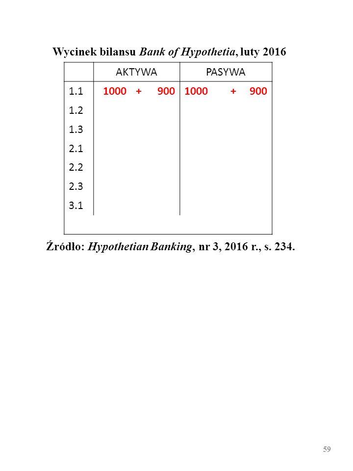 58 Wycinek bilansu Bank of Hypothetia, luty 2016 AKTYWAPASYWA 1.11000 1.2 1.3 2.1 2.2 2.3 3.1 Źródło: Hypothetian Banking, nr 3, 2016 r., s. 234.