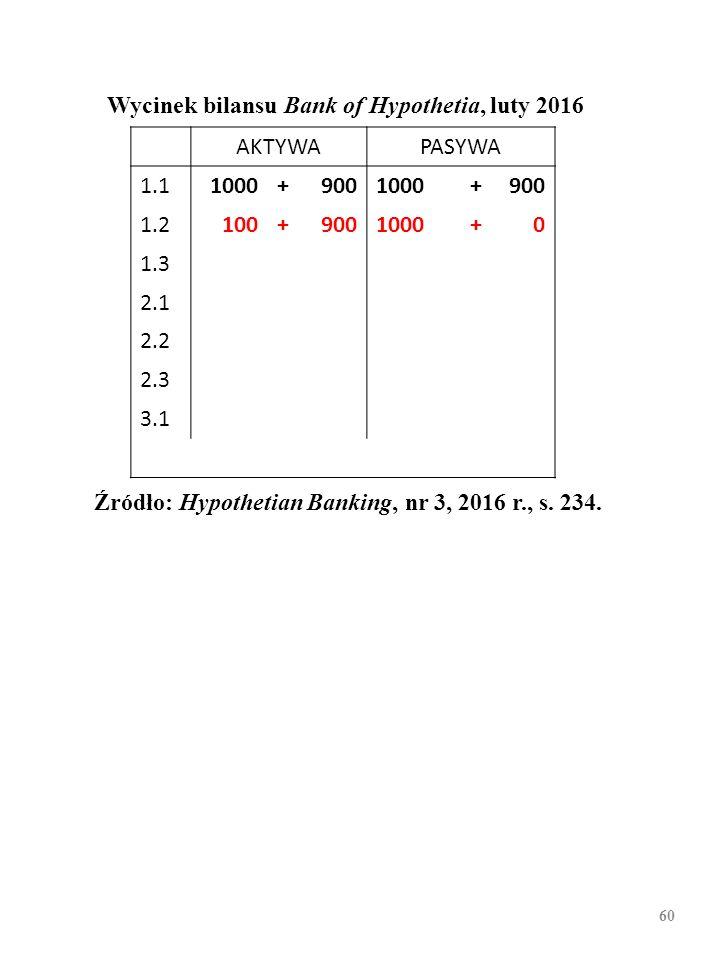 59 Wycinek bilansu Bank of Hypothetia, luty 2016 AKTYWAPASYWA 1.11000+9001000+900 1.2 1.3 2.1 2.2 2.3 3.1 Źródło: Hypothetian Banking, nr 3, 2016 r.,