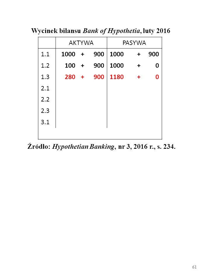 60 Wycinek bilansu Bank of Hypothetia, luty 2016 AKTYWAPASYWA 1.11000+9001000+900 1.2100+9001000+0 1.3 2.1 2.2 2.3 3.1 Źródło: Hypothetian Banking, nr
