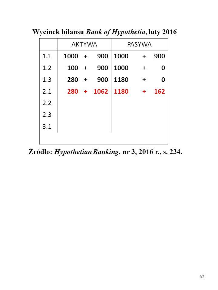 61 Wycinek bilansu Bank of Hypothetia, luty 2016 AKTYWAPASYWA 1.11000+9001000+900 1.2100+9001000+0 1.3280+9001180+0 2.1 2.2 2.3 3.1 Źródło: Hypothetia