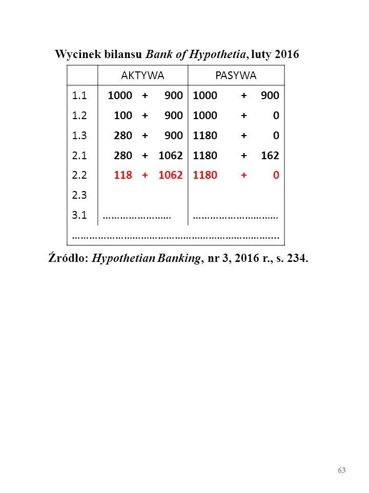 62 Wycinek bilansu Bank of Hypothetia, luty 2016 AKTYWAPASYWA 1.11000+9001000+900 1.2100+9001000+0 1.3280+9001180+0 2.1280+10621180+162 2.2 2.3 3.1 Źr