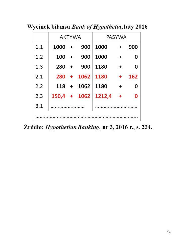 63 Wycinek bilansu Bank of Hypothetia, luty 2016 AKTYWAPASYWA 1.11000+9001000+900 1.2100+9001000+0 1.3280+9001180+0 2.1280+10621180+162 2.2118+1062118