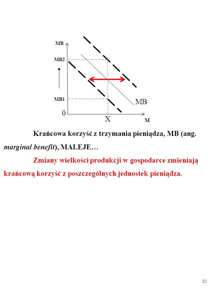 81 MB M 0 Krańcowa korzyść z trzymania pieniądza, MB (ang. marginal benefit), MALEJE…