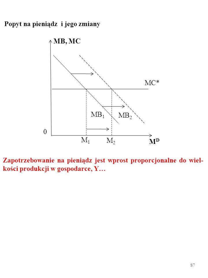 86 Konfrontacja malejącej krańcowej korzyści z trzymania kolejnych porcji środka płatniczego, MB 1, ze stałym kosztem krańcowym ich trzymania, MC, wyz