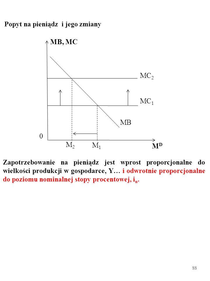 87 Zapotrzebowanie na pieniądz jest wprost proporcjonalne do wiel- kości produkcji w gospodarce, Y… MB, MC MB 1 0 MDMD MB 2 M2M2 M1M1 MC* Popyt na pie