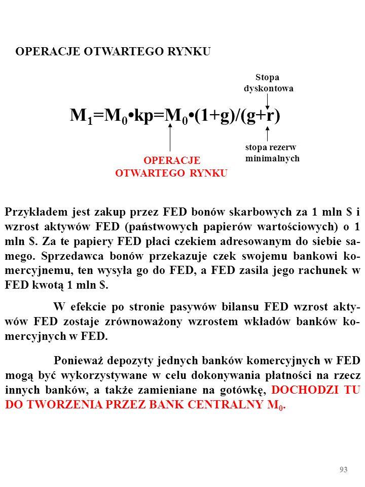 92 PODAŻ PIENIĄDZA Podażą pieniądza steruje bank centralny… Operacje otwartego rynku Stopa dyskontowa Stopa rezerw minimalnych M 1 =M 0kp=M 0(1+g)/(g+